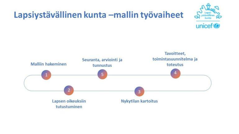 Lapsiystävällisen kunta -mallin työvaiheet kuva.